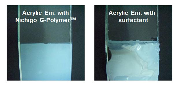 Nichigo G-Polymer™ Acrylic emulsions -Emulsion characteristics
